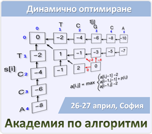 Dynamic-Programming-and-Optimization-Algorithms-Training-at-Telerik-Algo-Academy-26-27-April-2012