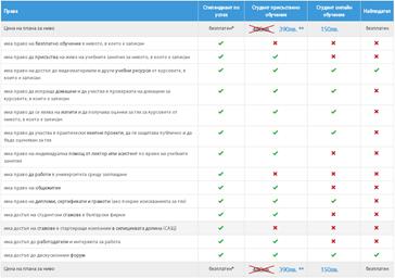 Планове, цени и форми на обучение в СофтУни