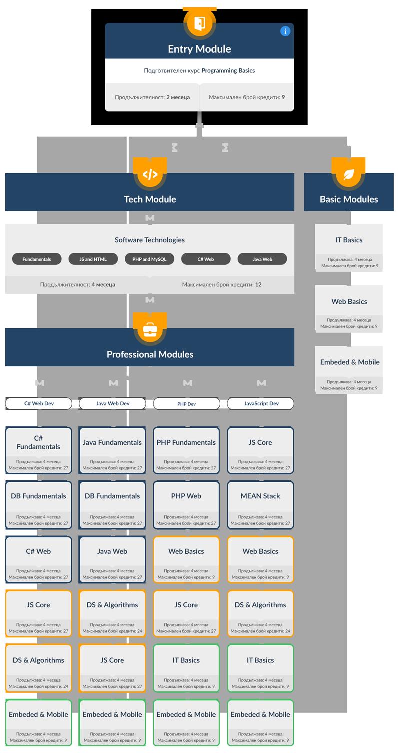 SoftUni 3.0 - учебен план